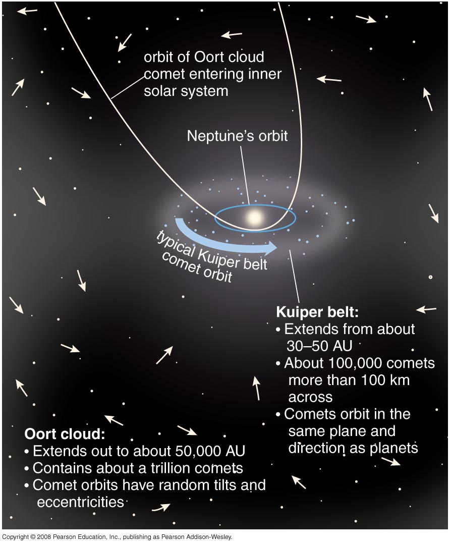 Oort Cloud Comet Pathway - Pics about space
