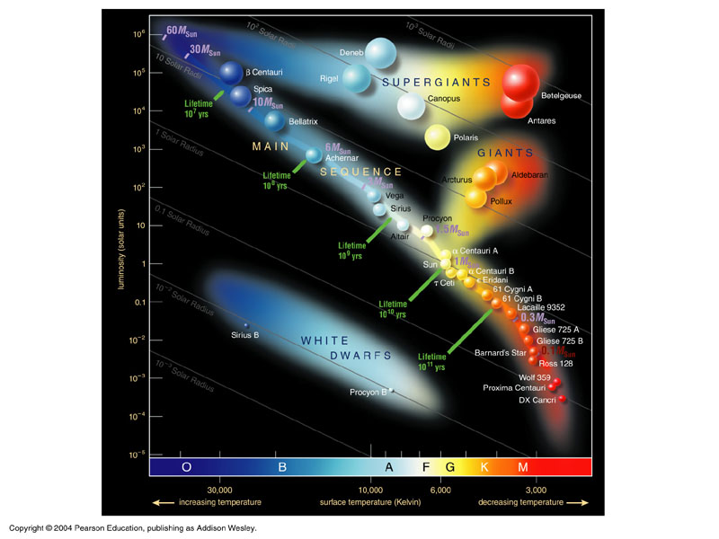 Chapter 15 the hertzsprung russell diagram ccuart Gallery