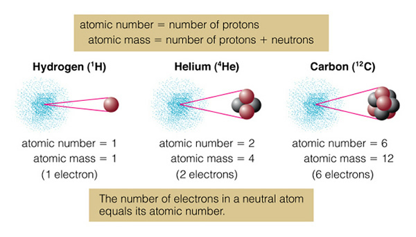 diagram of an atom which has a number of helium atomic 2 chapter 5