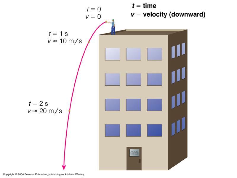 Examples Of Acceleration | www.pixshark.com - Images ...