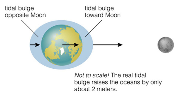 Chapter 4 in 4th edition of bennett et al figure of moons tides on the earth ccuart Gallery