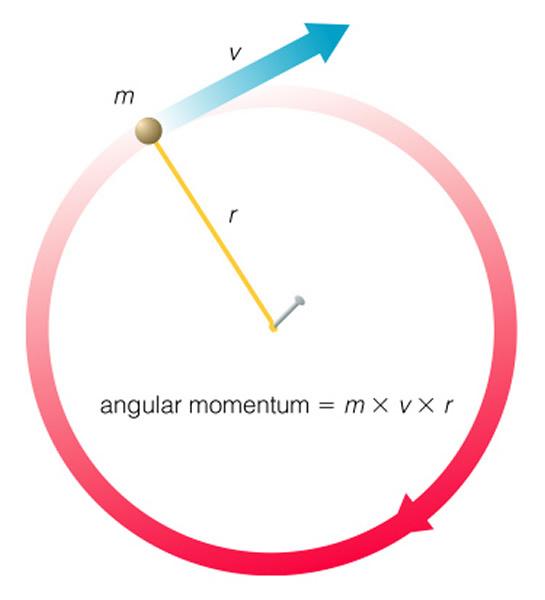 law of conservation of angular momentum pdf