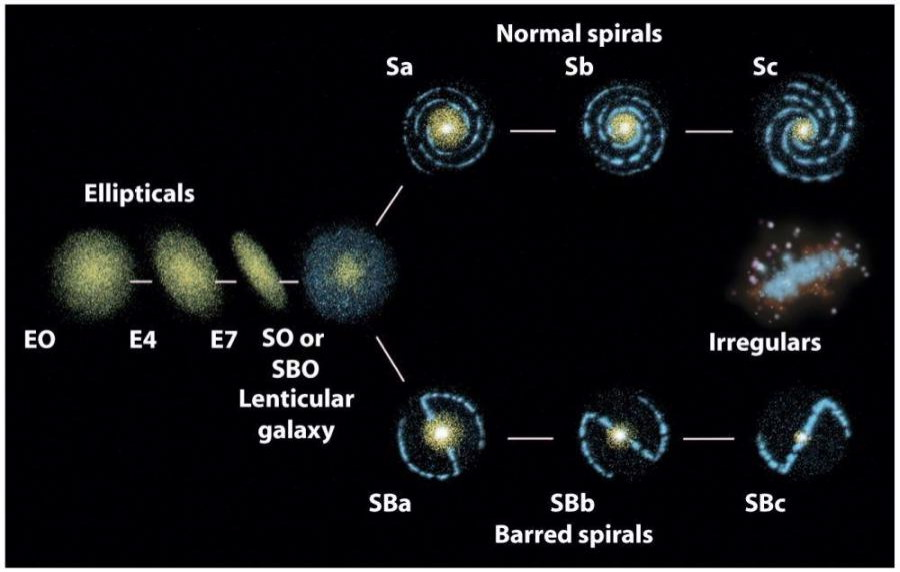 galactic developed by edwin hubble classification scheme - photo #3