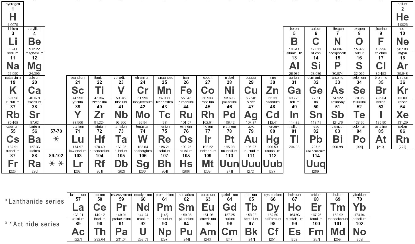 Chapter 5 periodic table of the elements urtaz Image collections