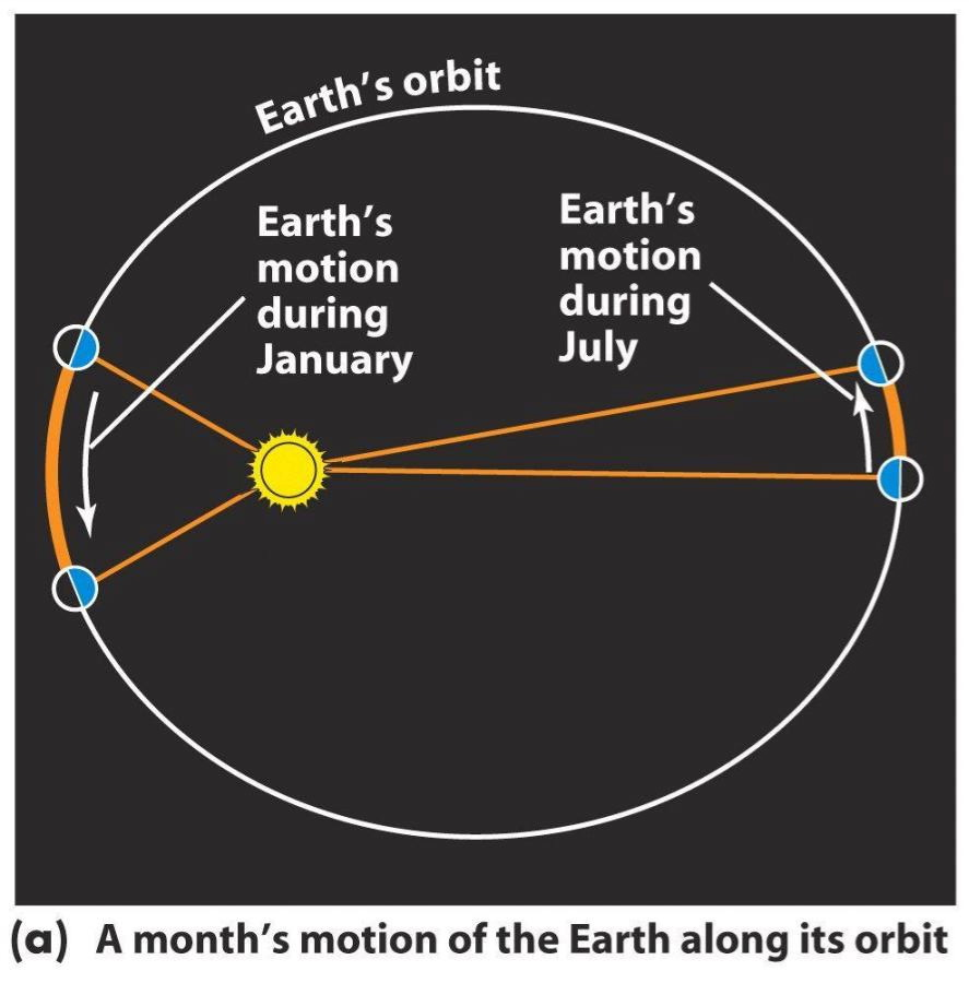 Kepler Planetary Motion Model - Pics about space